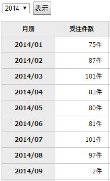 2014年1月~8月受注件数