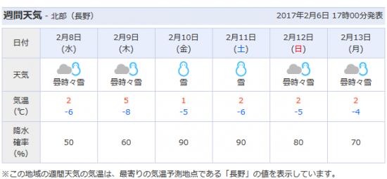 今日から8日間毎日雪が降る予報です。。20170206-2