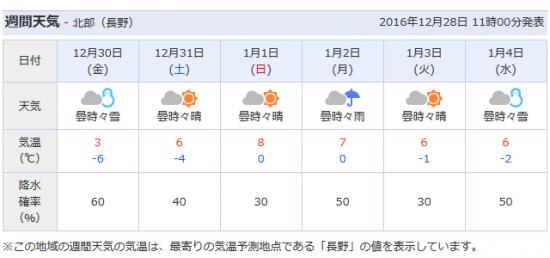 これからしばらく最高気温がプラスの日が続きます。暖冬でしょうか?20161228