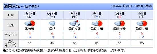 来週の天気・気温。暖かすぎ。。。