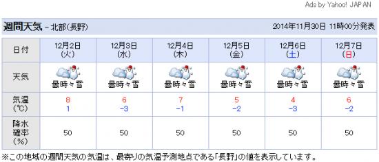 週間天気予報20141202-1207